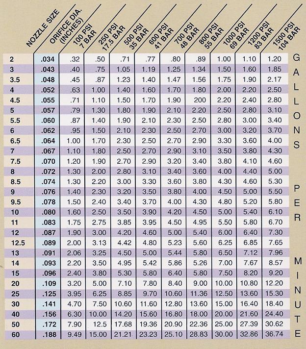 Orifice Size Chart - Bing images